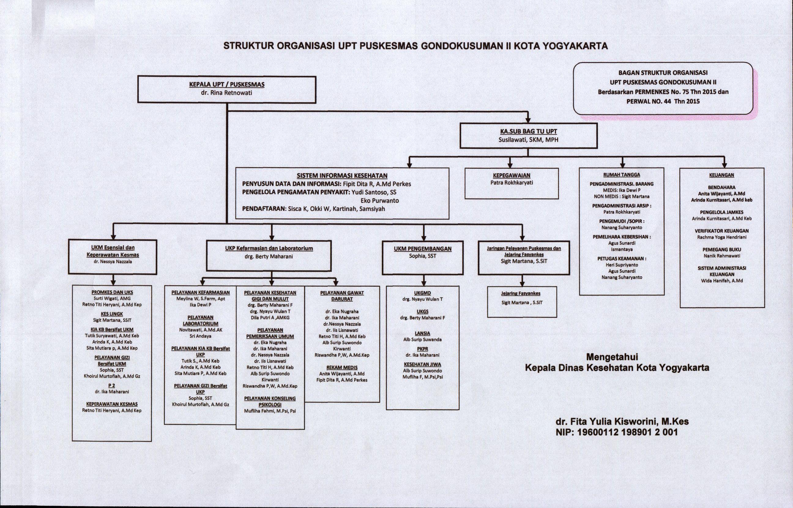 Struktur Organisasi Puskesmas Gondokusuman II